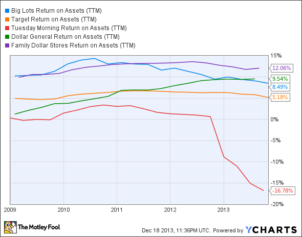 BIG Return on Assets (TTM) Chart
