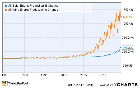 US Solar Energy Production Chart