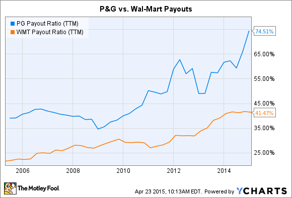 PG Payout Ratio (TTM) Chart