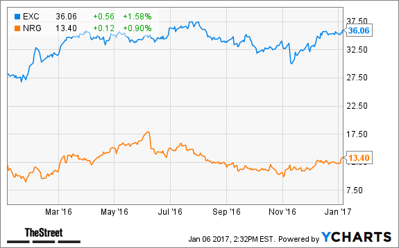 Nrg And Exelon Exc Lead A Utilities Rally Thestreet