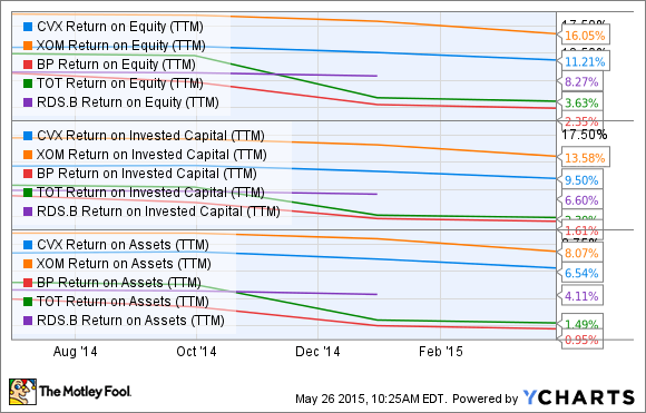 CVX Return on Equity (TTM) Chart