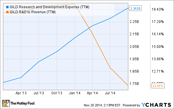 GILD Research and Development Expense (TTM) Chart