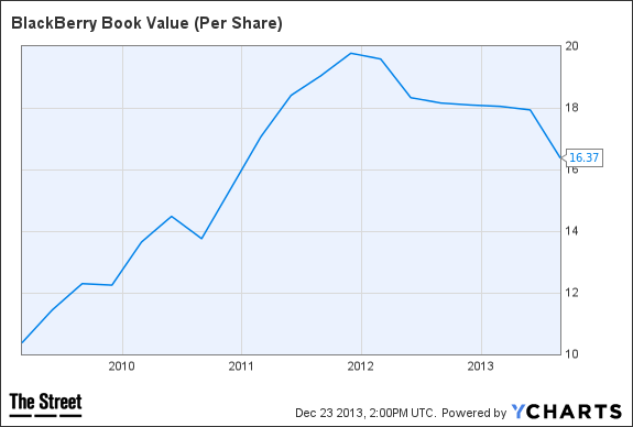 BBRY Book Value (Per Share) Chart