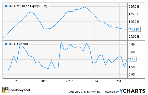 TNH Return on Equity (TTM) Chart