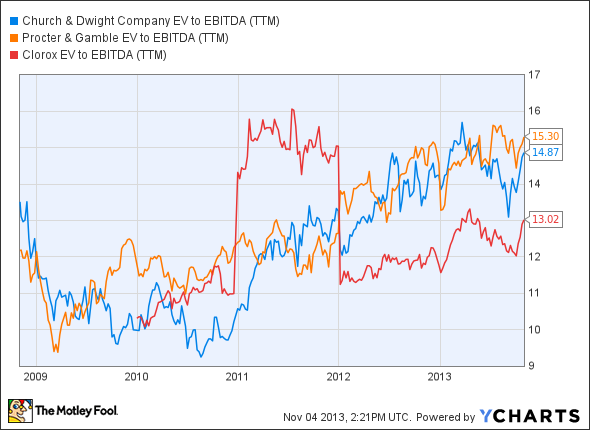 CHD EV to EBITDA (TTM) Chart