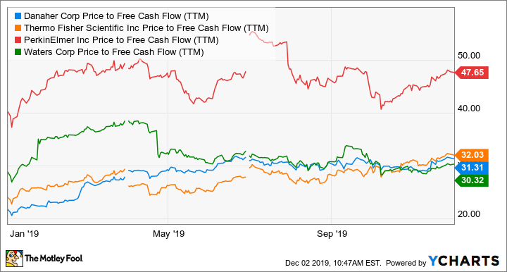 DHR Price to Free Cash Flow (TTM) Chart