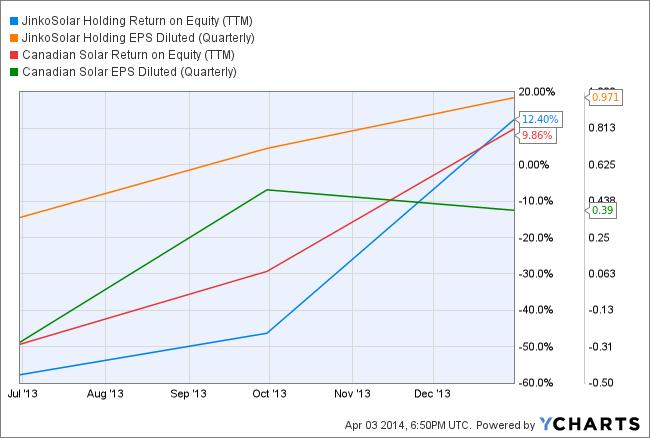 JKS Return on Equity (TTM) Chart