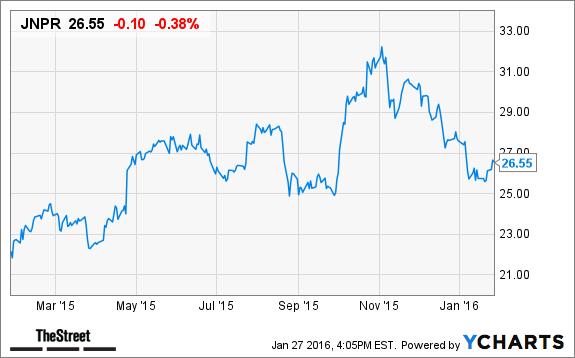 Juniper Networks Jnpr Stock Plummets In After Hours Trading On