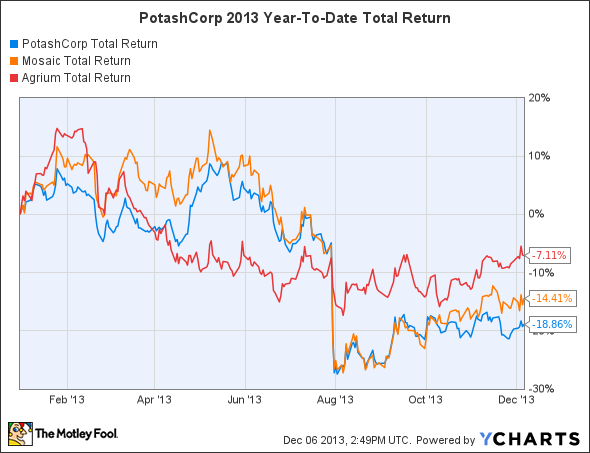 POT Total Return Price Chart