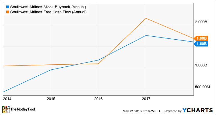 LUV Stock Buyback (Annual) Chart