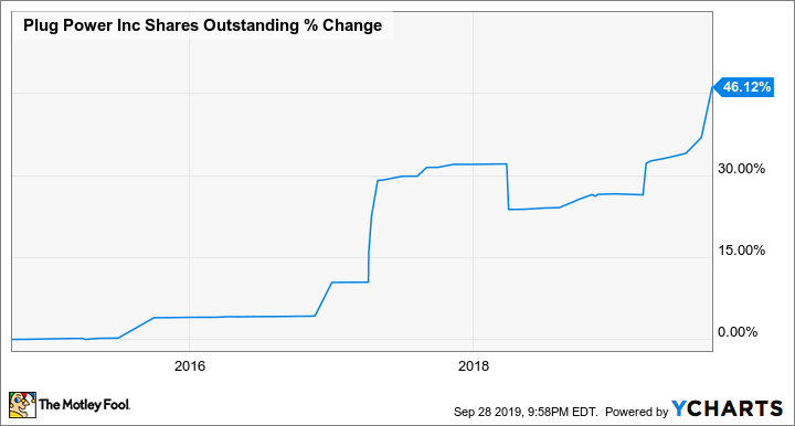 PLUG Shares Outstanding Chart