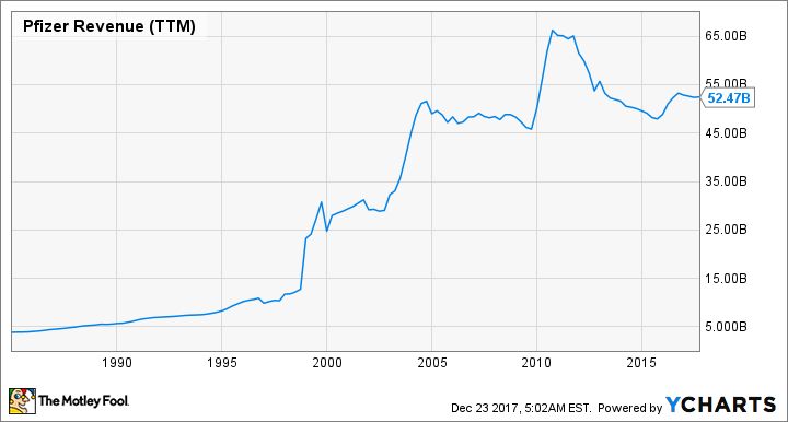 PFE Revenue (TTM) Chart