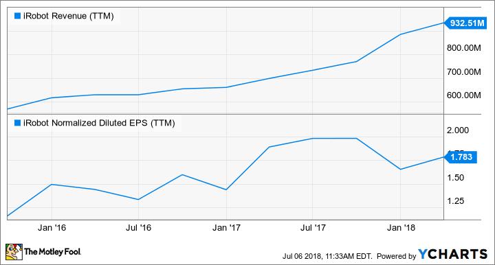 IRBT Revenue (TTM) Chart