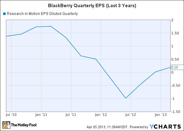 BBRY EPS Diluted Quarterly Chart