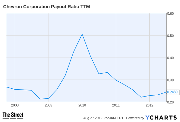 CVX Payout Ratio TTM Chart