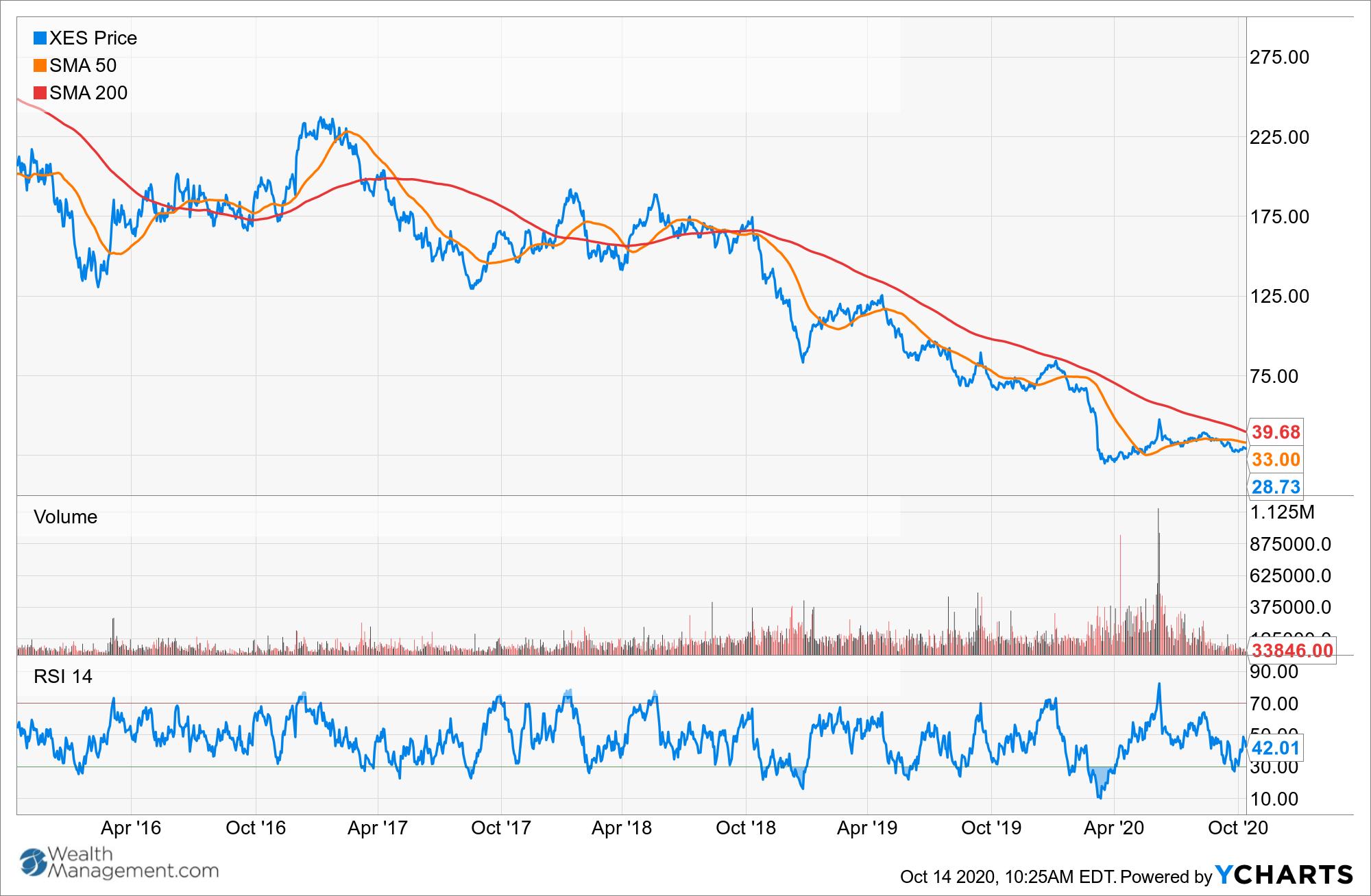 XES Chart