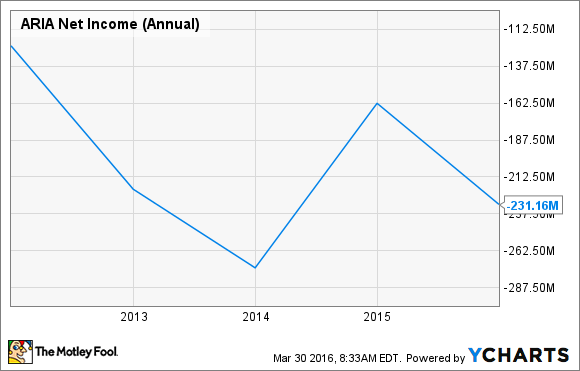 ARIA Net Income (Annual) Chart