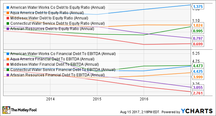 AWK Debt to Equity Ratio (Annual) Chart