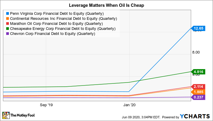 PVAC Financial Debt to Equity (Quarterly) Chart