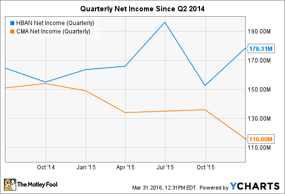 HBAN Net Income (Quarterly) Chart