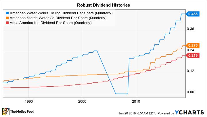 AWK Dividend Per Share (Quarterly) Chart