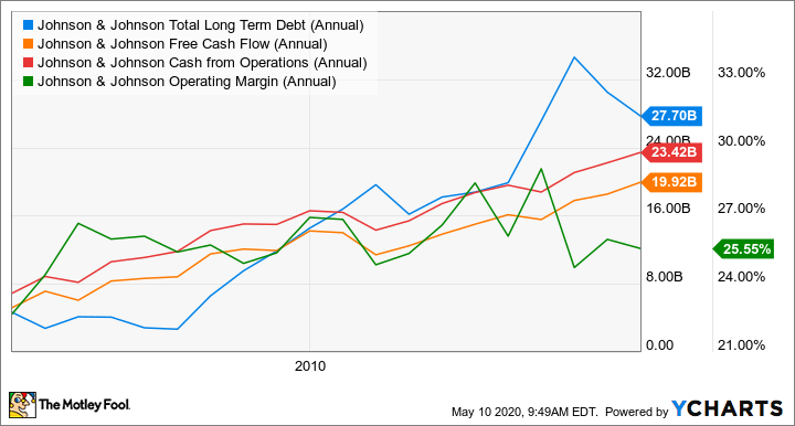 JNJ Total Long Term Debt (Annual) Chart