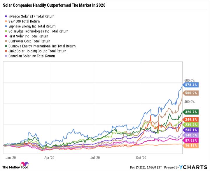 TAN Total Return Level Chart
