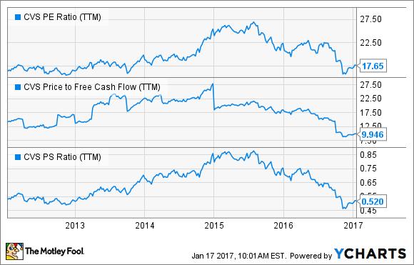 CVS PE Ratio (TTM) Chart