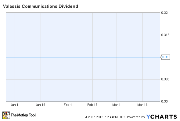 VCI Dividend Chart
