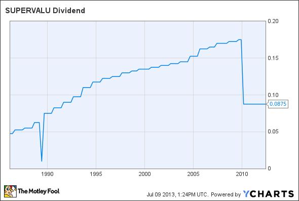 SVU Dividend Chart