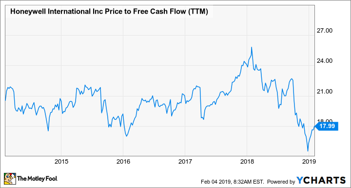 HON Price to Free Cash Flow (TTM) Chart