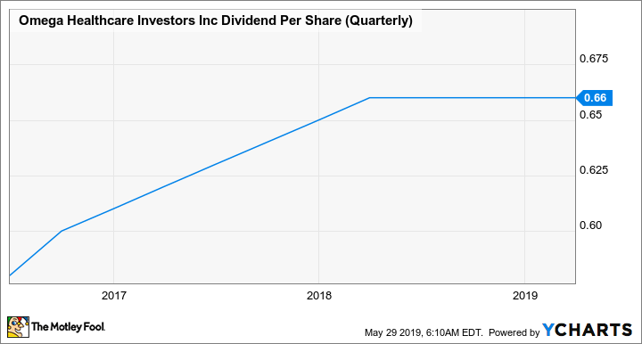 OHI Dividend Per Share (Quarterly) Chart