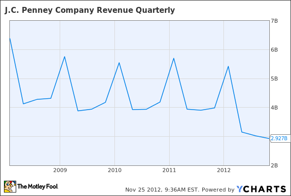 JCP Revenue Quarterly Chart