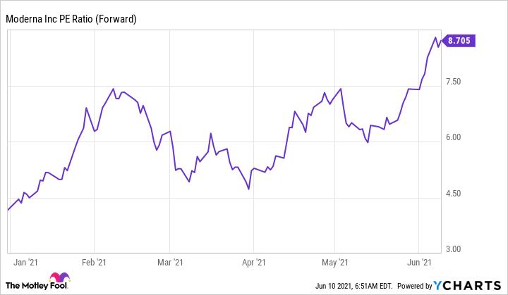 MRNA PE Ratio (Forward) Chart