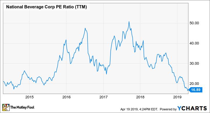 FIZZ PE Ratio (TTM) Chart