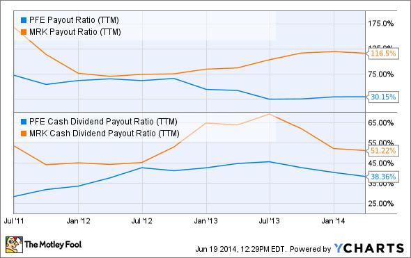 PFE Payout Ratio (TTM) Chart