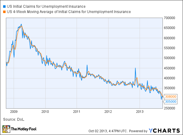 US Initial Claims for Unemployment Insurance Chart