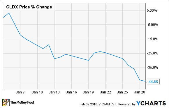 CLDX Chart