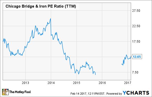 CBI PE Ratio (TTM) Chart