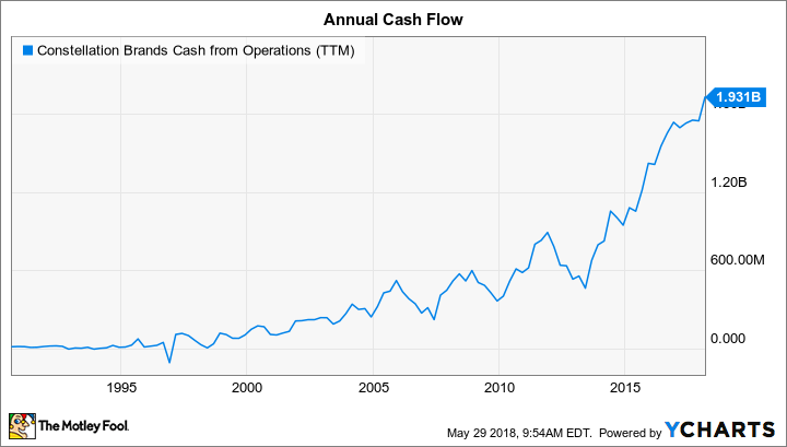 STZ Cash from Operations (TTM) Chart
