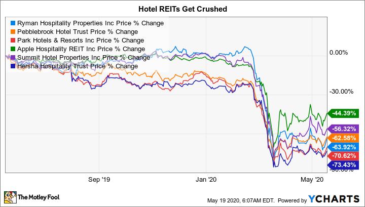RHP Chart