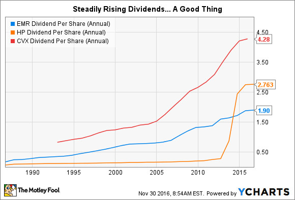 EMR Dividend Per Share (Annual) Chart