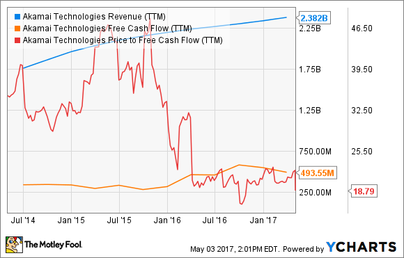 AKAM Revenue (TTM) Chart