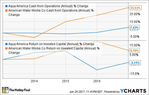 WTR Cash from Operations (Annual) Chart