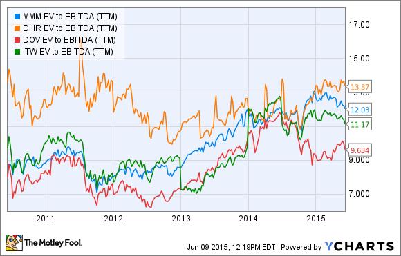 MMM EV to EBITDA (TTM) Chart