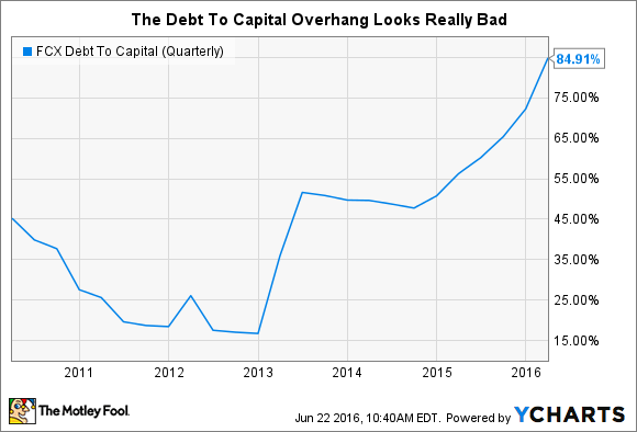 FCX Debt To Capital (Quarterly) Chart