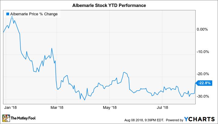 ALB Chart
