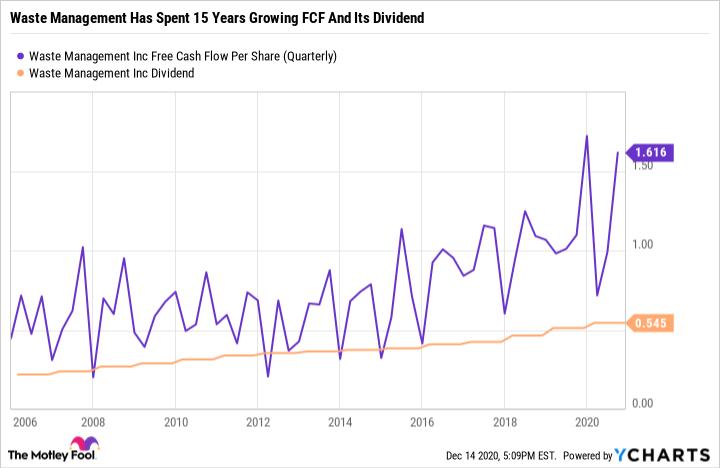 WM Free Cash Flow Per Share Chart (Quarterly)