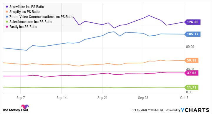 SNOW PS Ratio Chart
