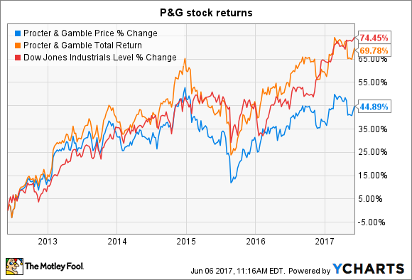 Procter & Gamble Stock Quote Entrancing How Risky Is Procter & Gamble Costock  The Motley Fool